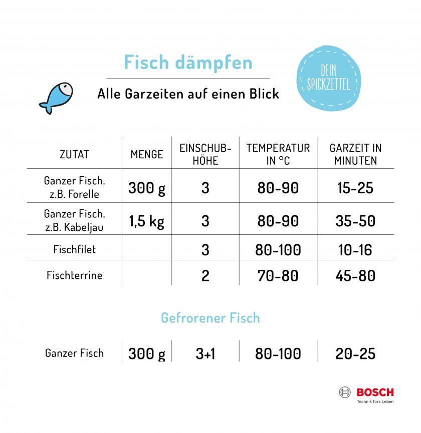 Tabelle zu Temperatur und Garzeiten zum Dämpfen von Fisch.