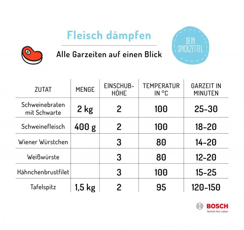 Tabelle zu Temperatur und Garzeiten zum Dämpfen von Fleisch.