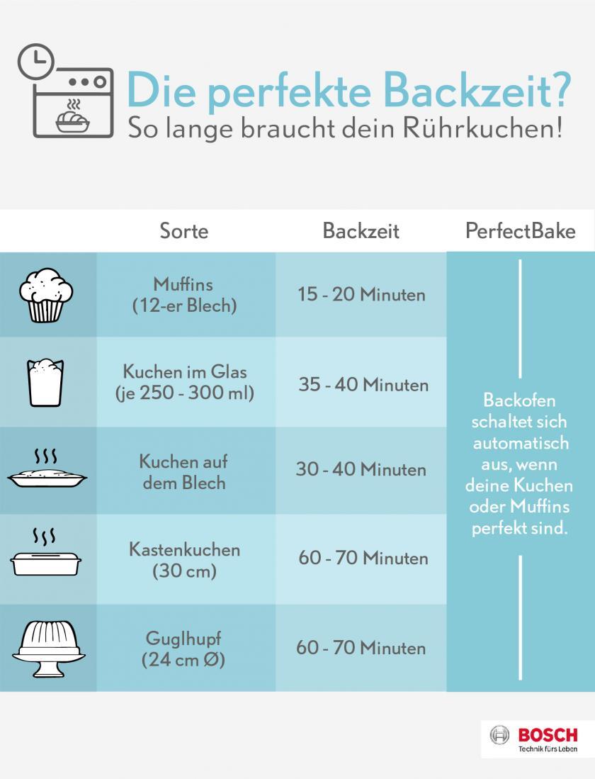 Grafik für Backzeiten von Rotweinkuchen bis Gugelhupf aus Rührteig.