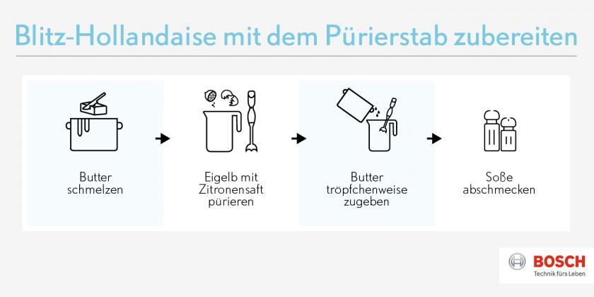 Grafik mit Zubereitungsschritten für die Blitzvariante der Sauce hollandaise.