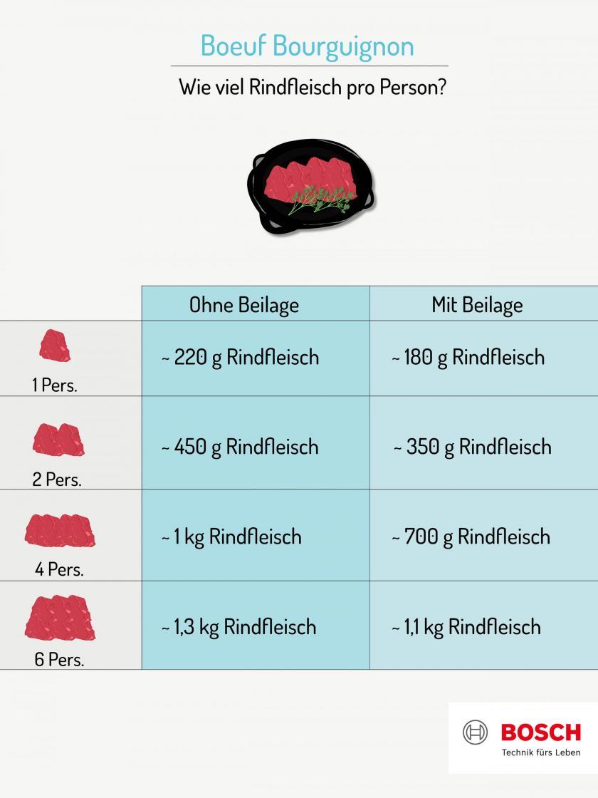 Grafik für die Fleischmenge für Boeuf Bourguignon.
