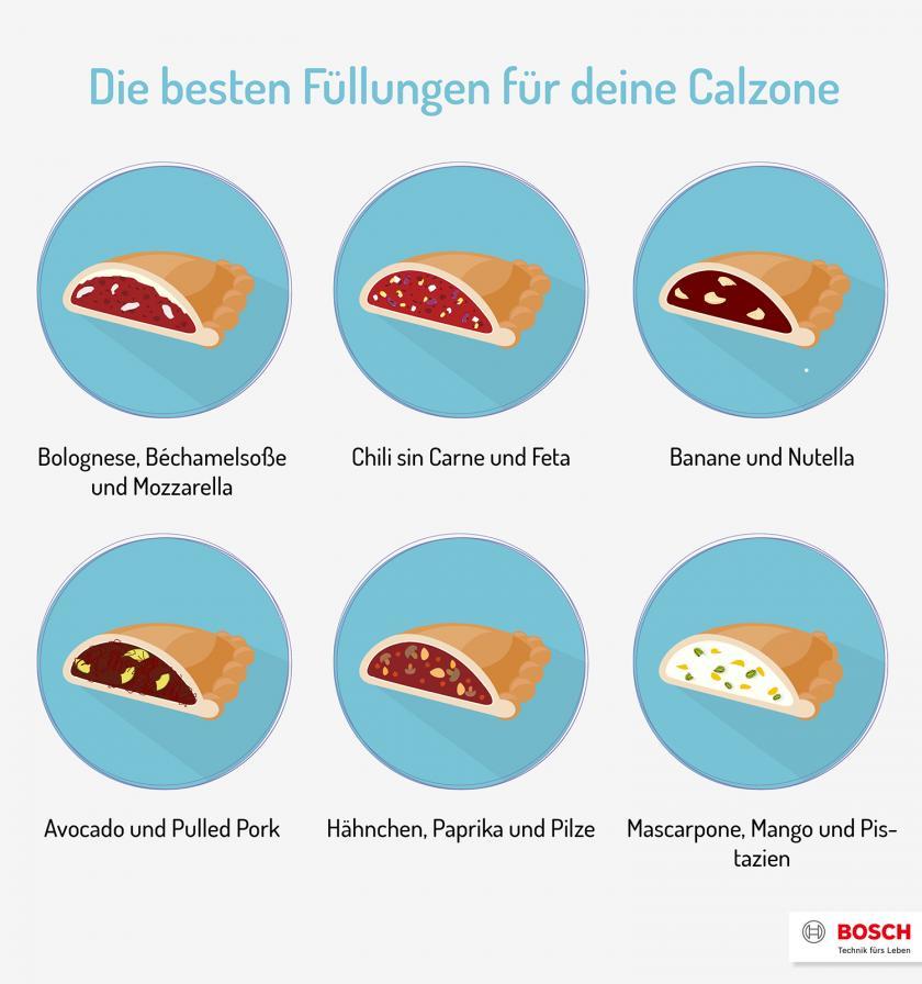 Grafik zu Füllungen für Calzone.