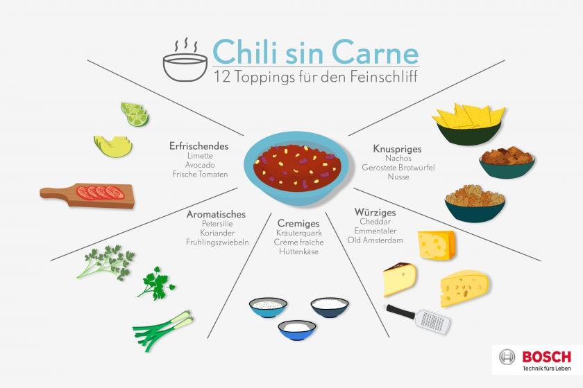 Grafik für mögliche Toppings für Chili sin Carne.