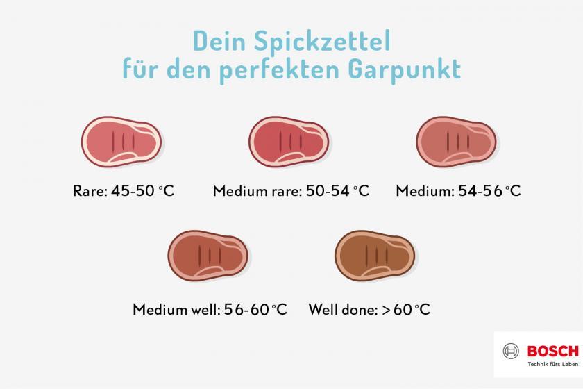 Grafik zu den verschiedenen Kerntemperaturen für Entrecôte.
