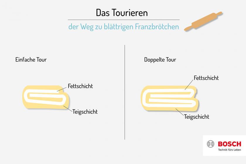 Grafik zum einfachen und doppelten Tourieren von Franzbrötchen.