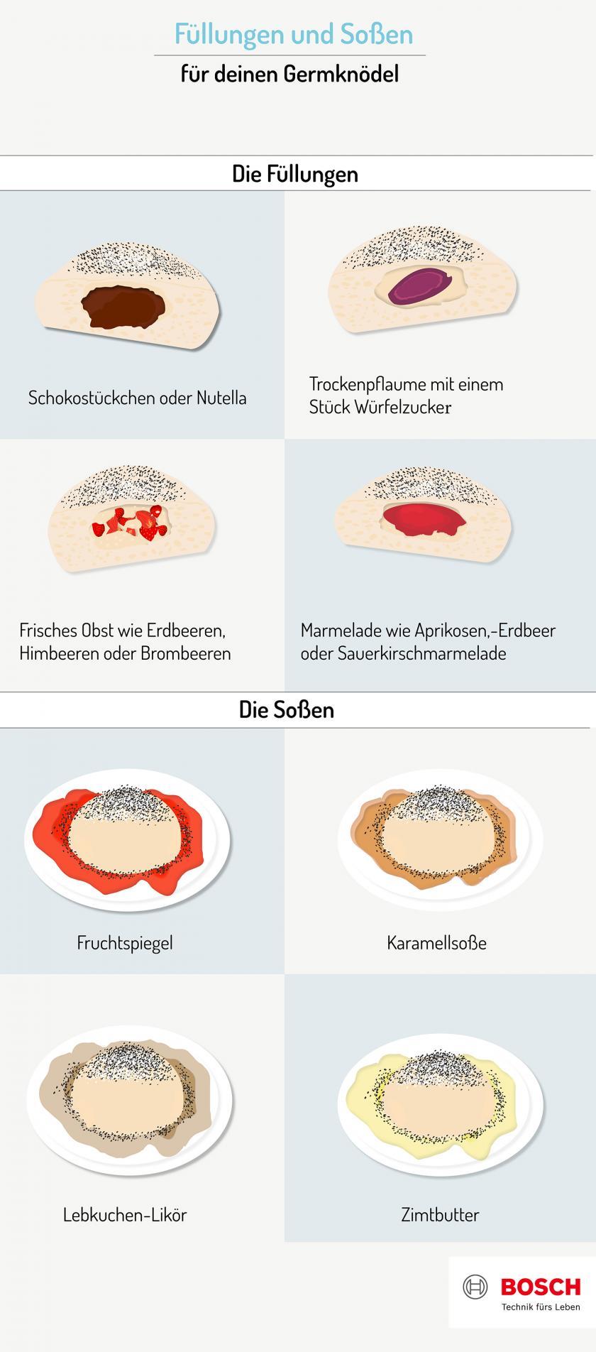Grafik zu Germknödel Füllungen und Soßen.
