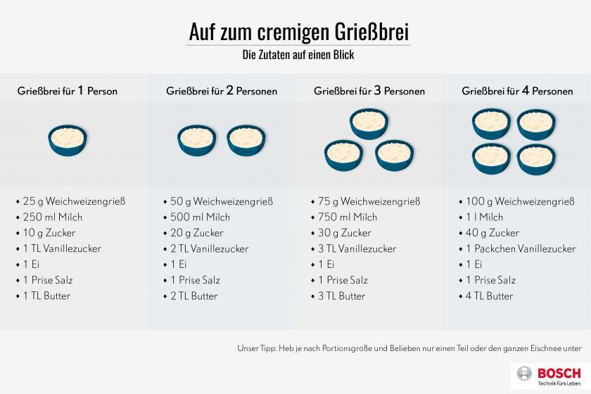Grafik für Grießbrei kochen.