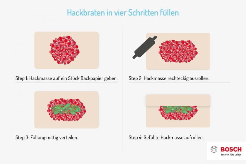 Grafik zu Hackbraten füllen.