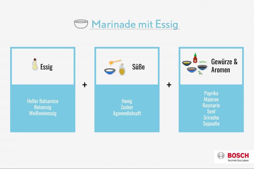 Grafik für Marinade mit Essig für Ofengemüse.
