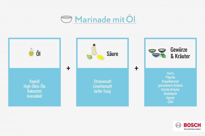 Grafik für Marinaden mit Öl für Ofengemüse.