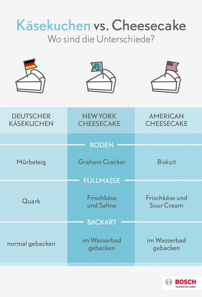 Eine Grafik, die die Unterschiede von New York Cheesecake und Käsekuchen aufzeigt.