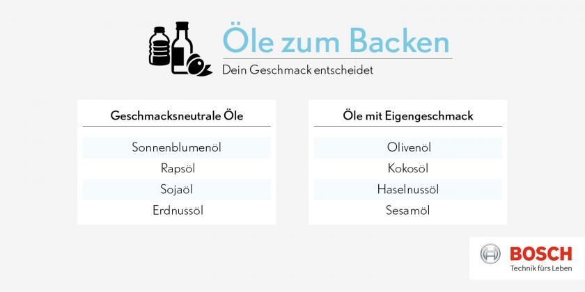 Grafik zu Ölen zum Backen für Eierlikörkuchen.