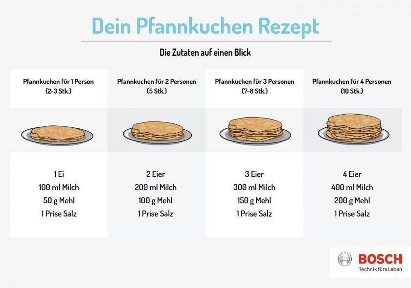 Grafik zu den Zutatenmengen für Pfannkuchen.