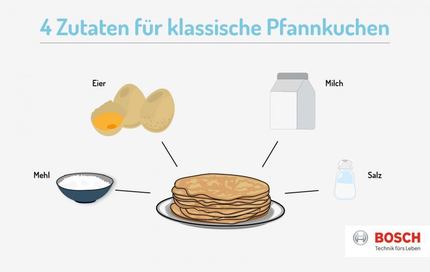 Grafik zu den Pfannkuchen Zutaten.