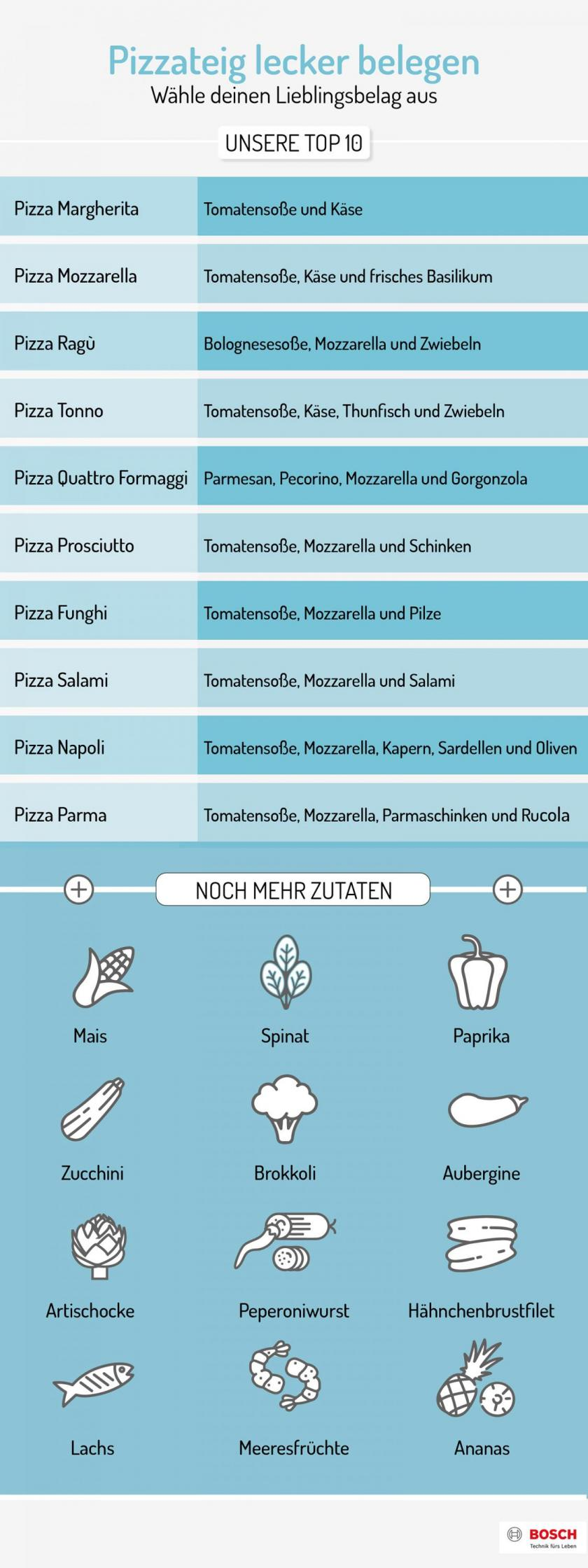 Grafik wie sich Pizzateig belegen lässt.