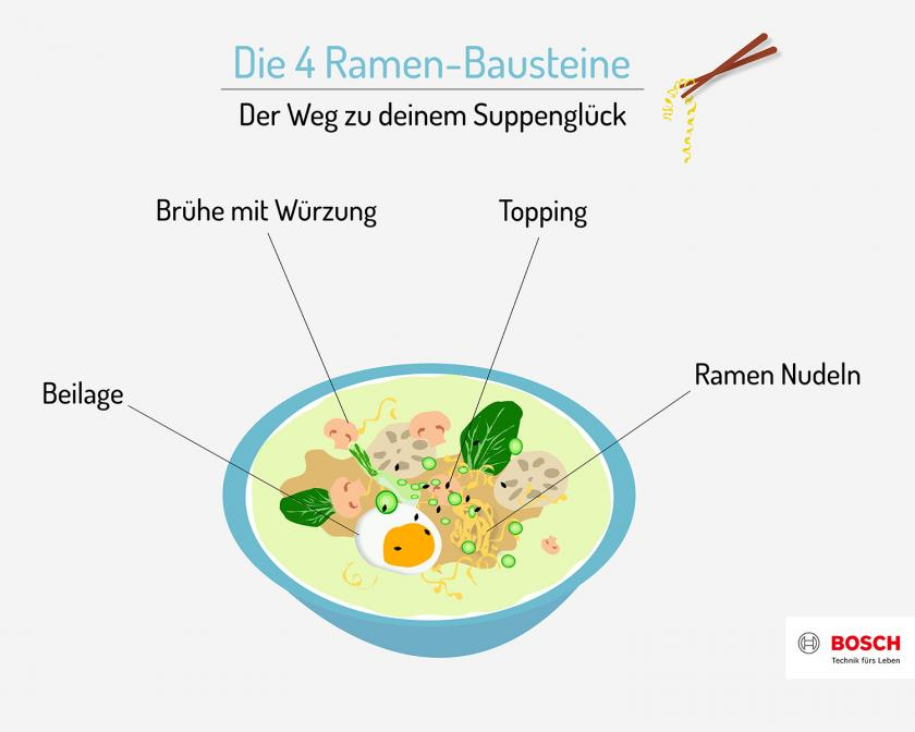 Grafik zu den 4 Bausteinen einer Ramen Suppe.