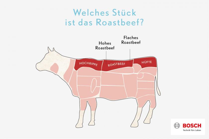 Grafik, in der eine Kuh abgebildet ist und die Lage des Roastbeefs.