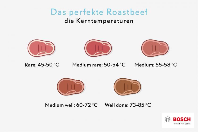 Grafik zu den Kerntemperaturen eines Roastbeefs.