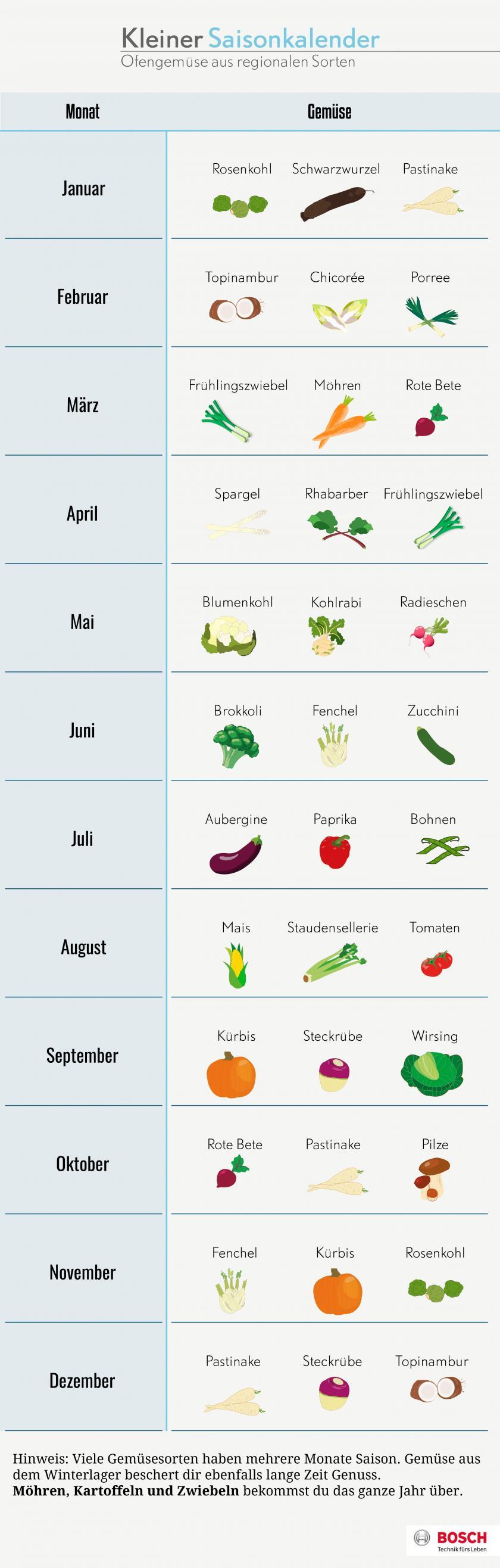 Saisonkalender für Ofengemüse.