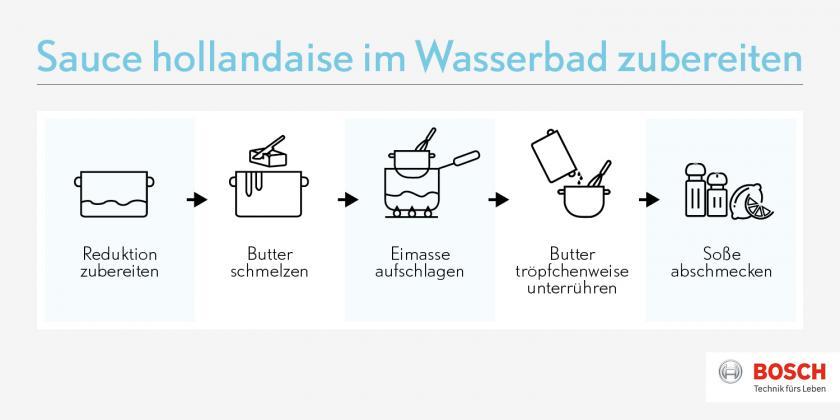 Grafik mit Zubereitungsschritten für die Sauce hollandaise.