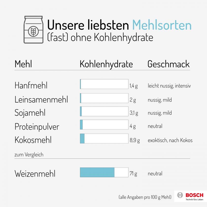 Grafik mit verschiedenen Mehlsorten, die fast keine Kohlenhydrate besitzen.