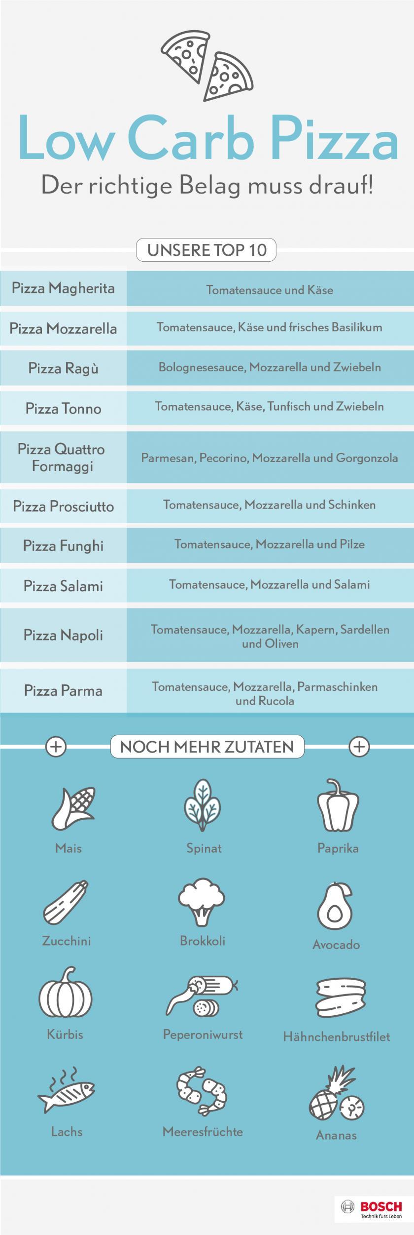 Grafik, die verschiedene Möglichkeiten zeiht, eine Low Carb Pizza zu belegen.
