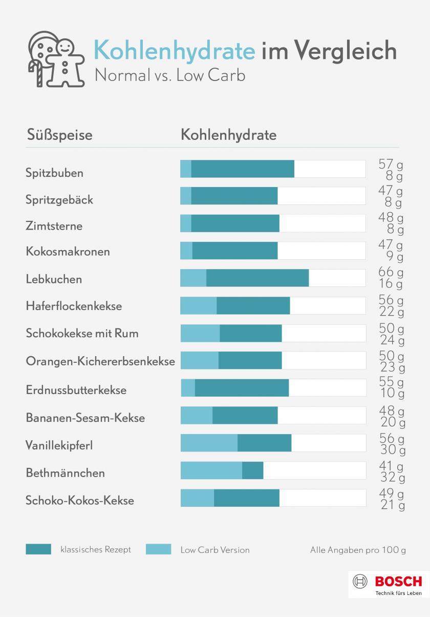 Grafik die zeigt, wie viel Kohlenhydrate Low Carb Plätzchen im Vergleich zu klassischen Plätzchen haben.