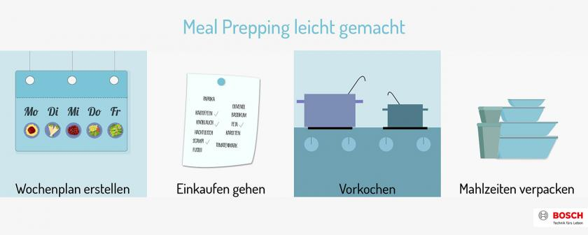 Grafik wie Meal Prepping funktioniert.