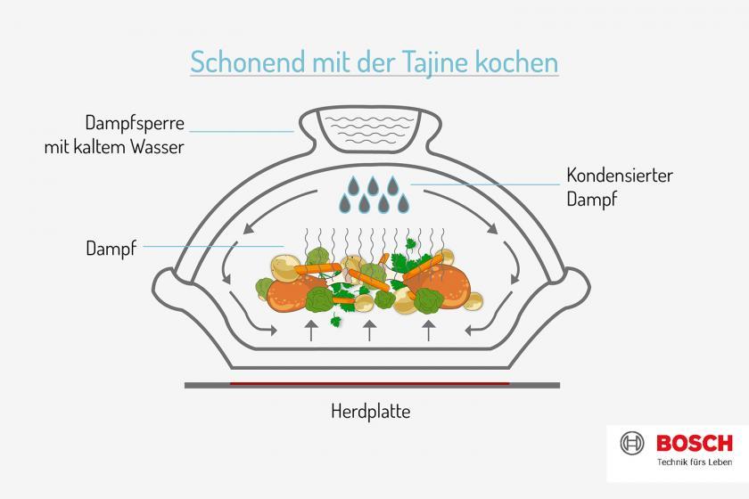 Grafik zur Garmethode mit der Tajine.