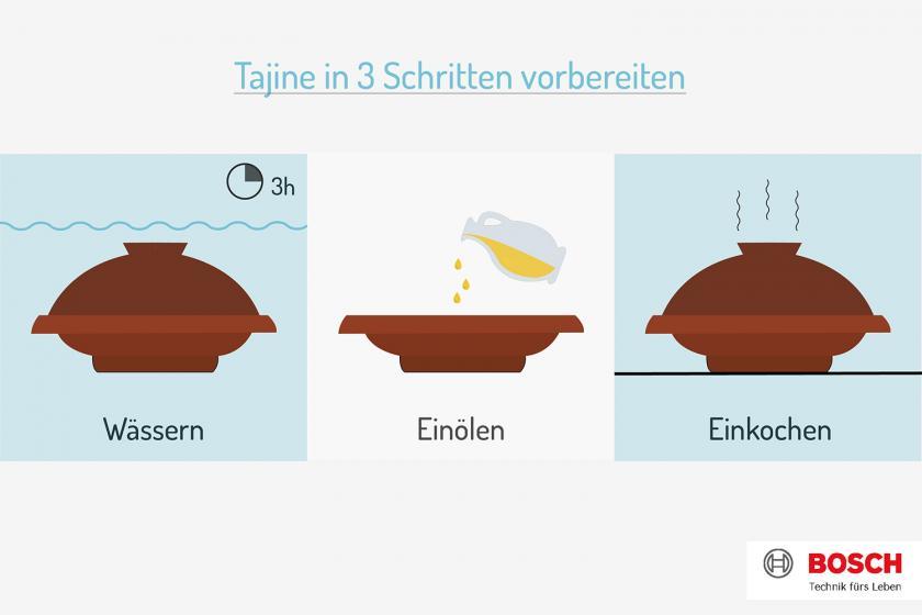 Grafik zur Vorbereitung der Tajine.